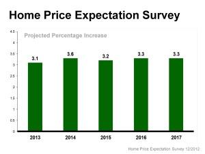 price expectation