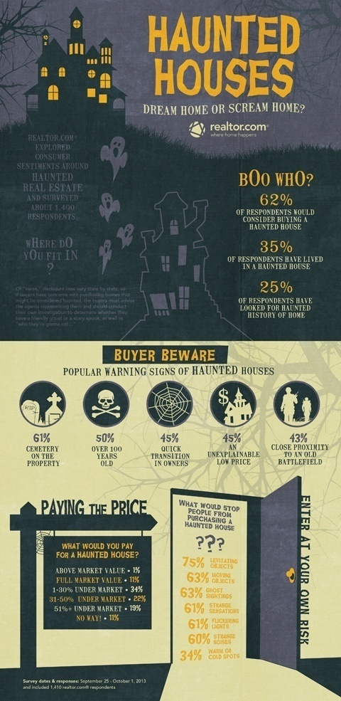 HauntedHouse_Infographic-2013