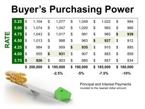 BuyersPurchasingPower2