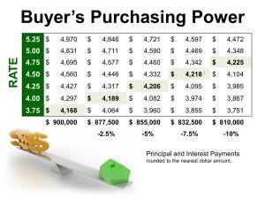 BuyersPurchasingPower9